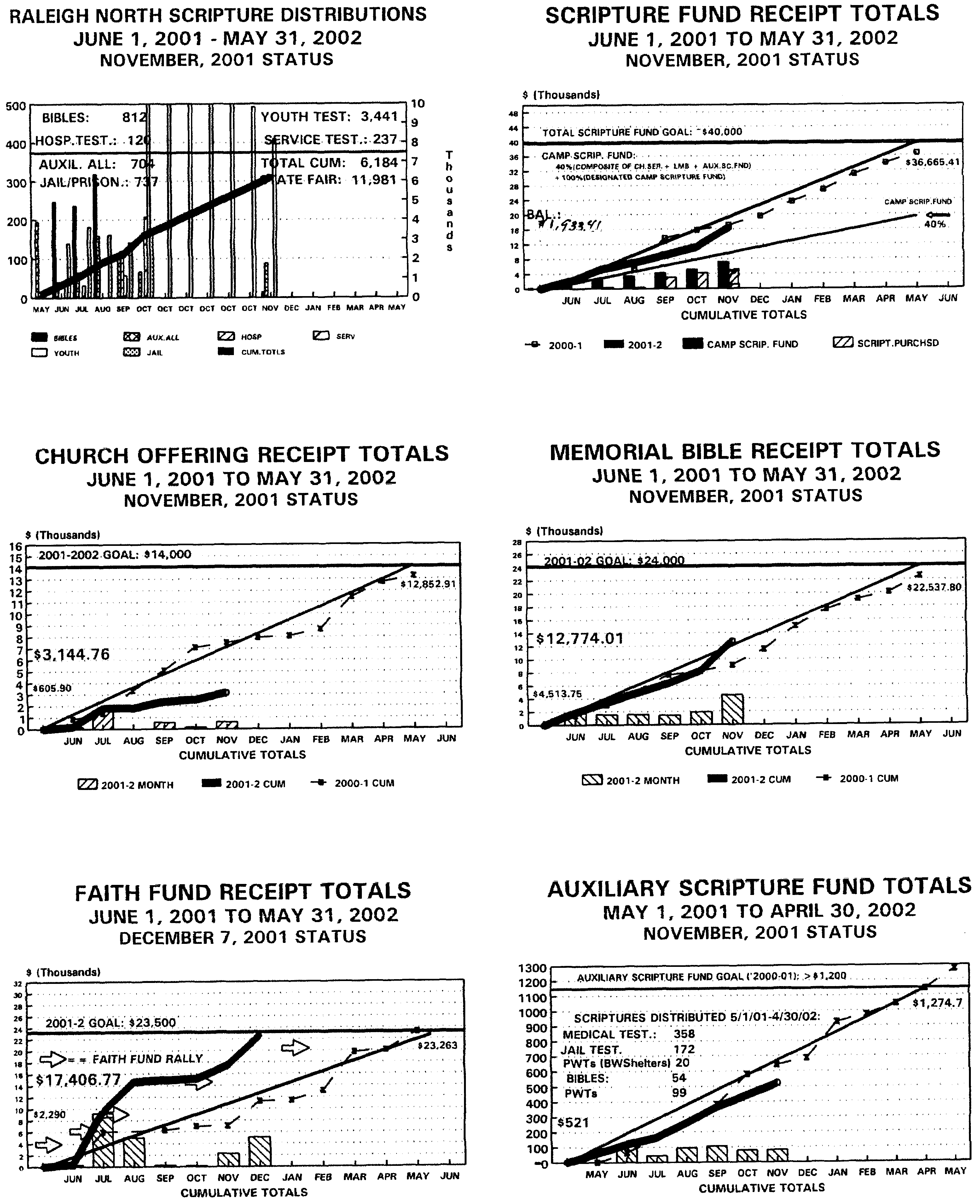 [December 2001 charts]